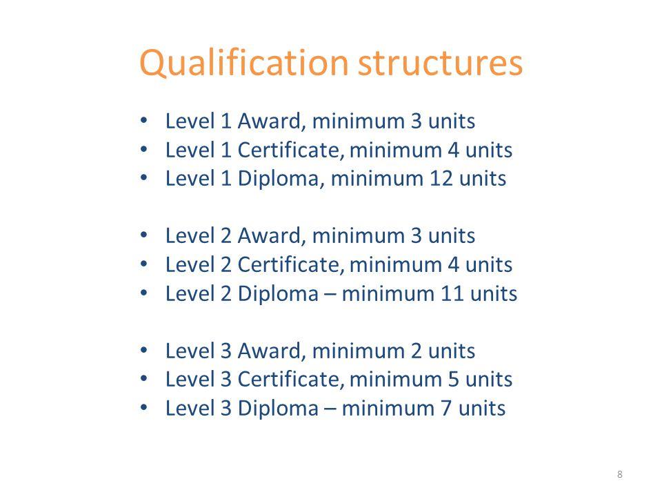 Qualification structures Level 1 Award, minimum 3 units Level 1 Certificate, minimum 4 units Level 1 Diploma, minimum 12 units Level 2 Award, minimum 3 units Level 2 Certificate, minimum 4 units Level 2 Diploma – minimum 11 units Level 3 Award, minimum 2 units Level 3 Certificate, minimum 5 units Level 3 Diploma – minimum 7 units 8