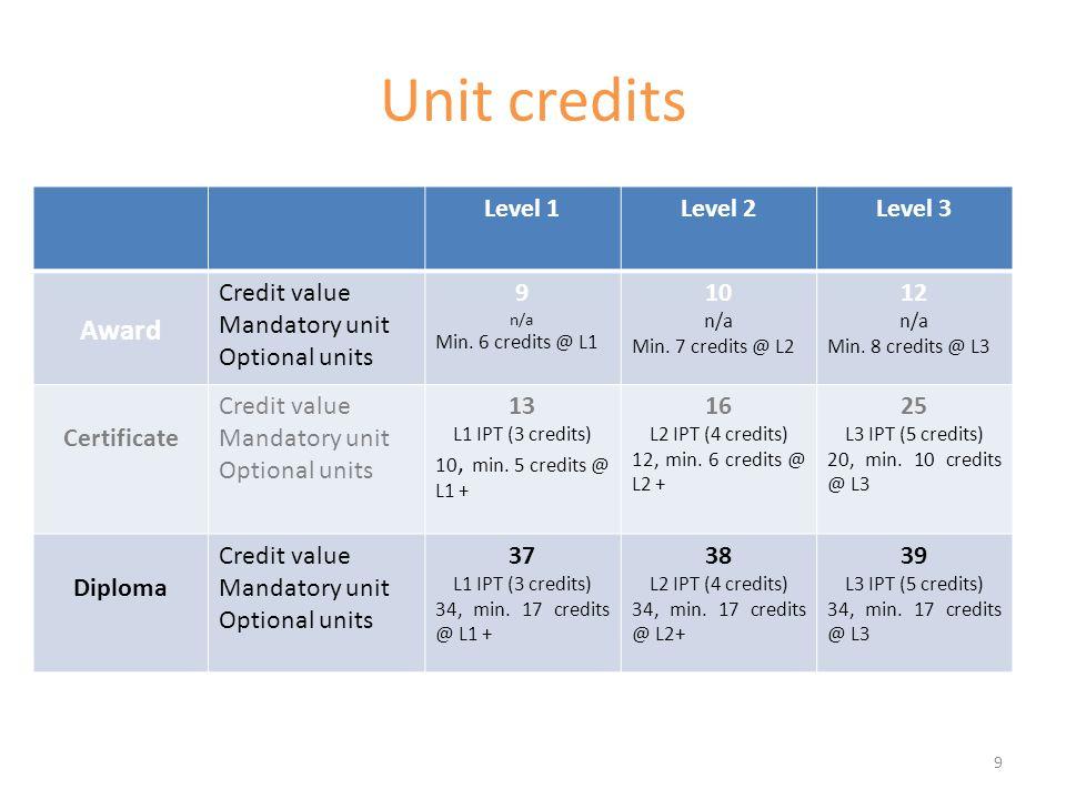 Unit credits Level 1Level 2Level 3 Award Credit value Mandatory unit Optional units 9 n/a Min. 6 credits @ L1 10 n/a Min. 7 credits @ L2 12 n/a Min. 8