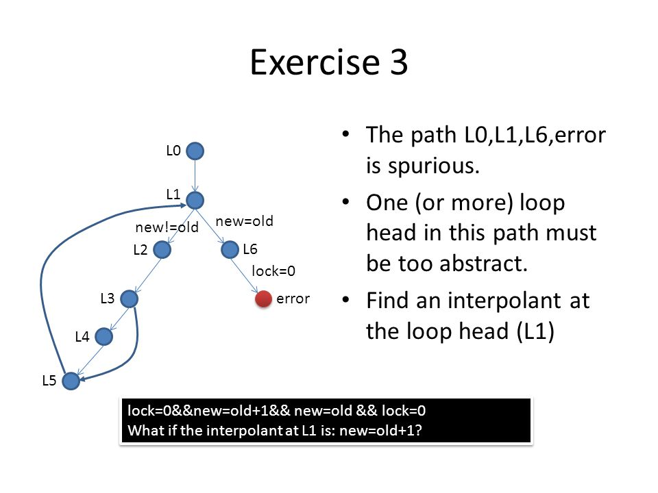 Exercise 3 The path L0,L1,L6,error is spurious. One (or more) loop head in this path must be too abstract. Find an interpolant at the loop head (L1) L