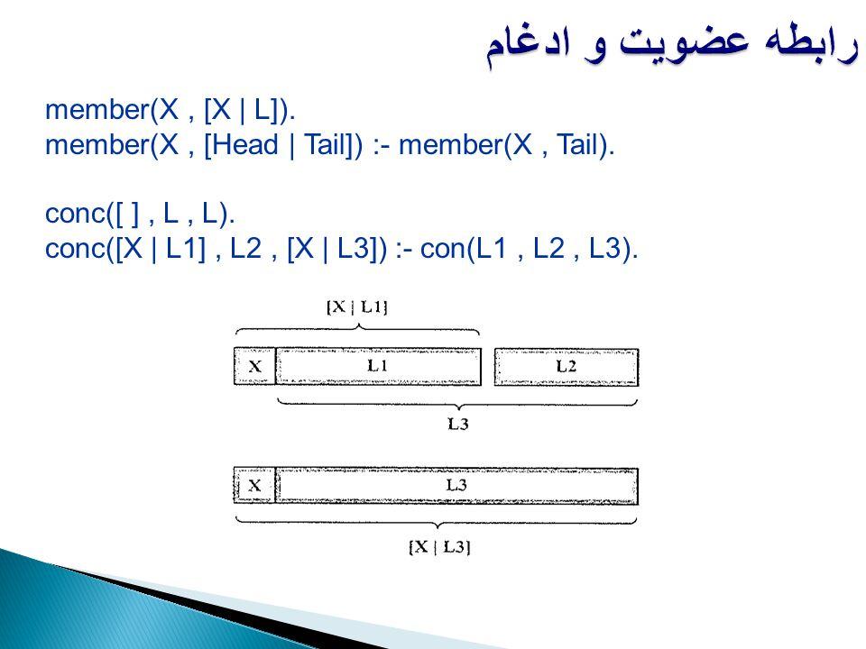 رابطه عضویت و ادغام member(X, [X | L]). member(X, [Head | Tail]) :- member(X, Tail). conc([ ], L, L). conc([X | L1], L2, [X | L3]) :- con(L1, L2, L3).