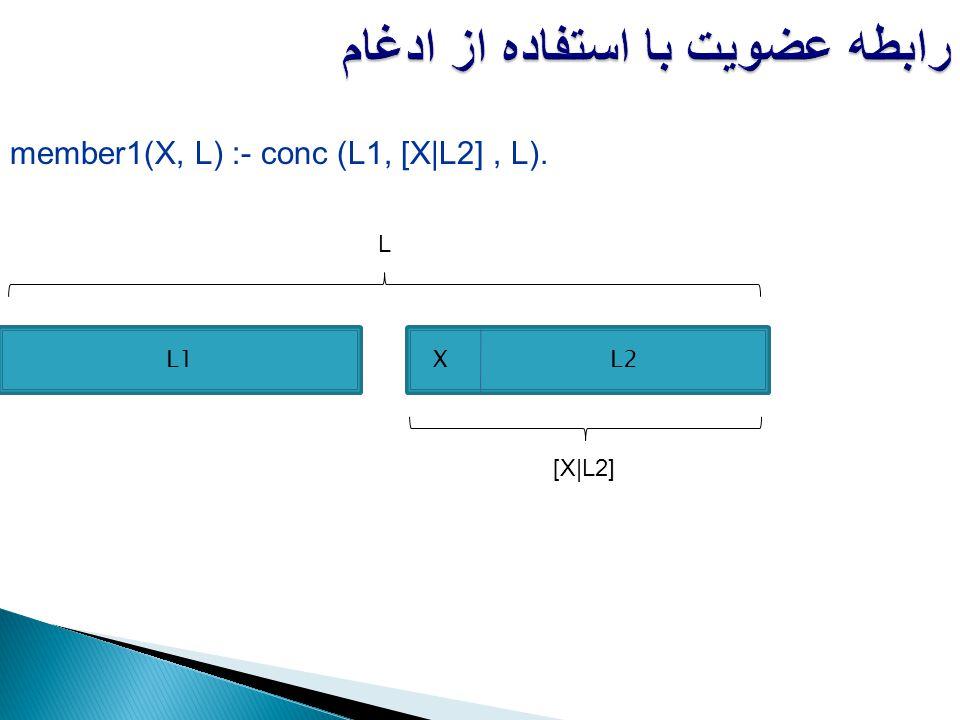 member1(X, L) :- conc (L1, [X|L2], L). رابطه عضویت با استفاده از ادغام L1 XL2 [X|L2] L