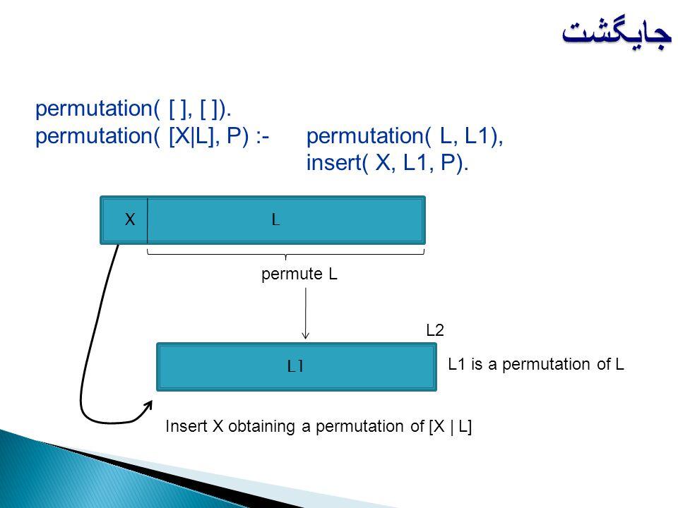 permutation( [ ], [ ]). permutation( [X|L], P) :-permutation( L, L1), insert( X, L1, P). جایگشت X L L2 permute L L1 L1 is a permutation of L Insert X
