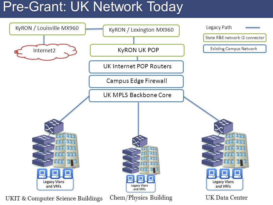 UKIT & Computer Science Buildings UK Data CenterChem/Physics Building UK MPLS Backbone Core UK Internet POP Routers Campus Edge Firewall KyRON UK POP KyRON / Louisville MX960 Internet2 State R&E network I2 connector Existing Campus Network Pre-Grant: UK Network Today KyRON / Lexington MX960 Legacy Path