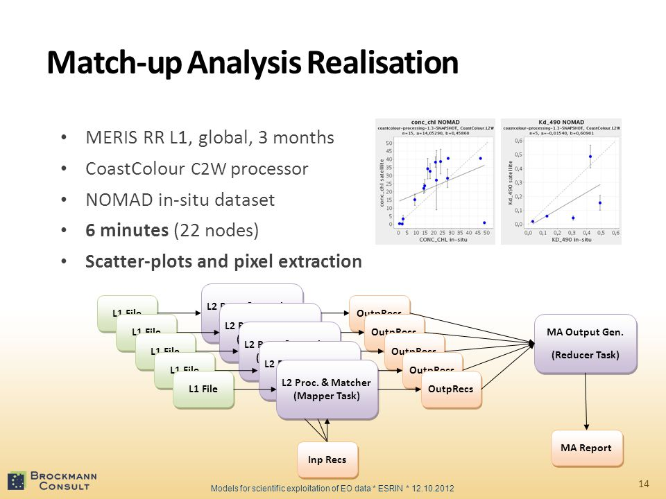 Match-up Analysis Realisation MERIS RR L1, global, 3 months CoastColour C2W processor NOMAD in-situ dataset 6 minutes (22 nodes) Scatter-plots and pixel extraction L1 File L2 Proc.