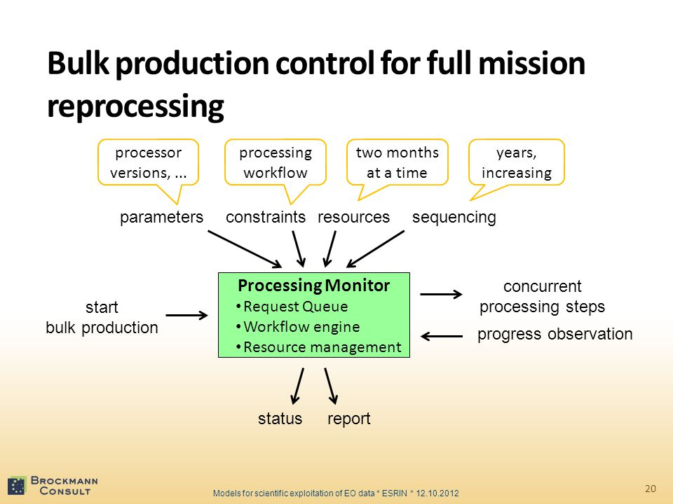Bulk production control for full mission reprocessing 20 Processing Monitor Request Queue Workflow engine Resource management start bulk production concurrent processing steps progress observation parameterssequencingresourcesconstraints reportstatus years, increasing two months at a time processing workflow processor versions,...
