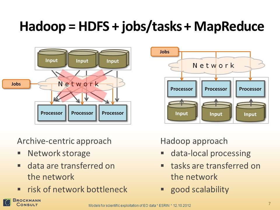 Hadoop = HDFS + jobs/tasks + MapReduce Archive-centric approach  Network storage  data are transferred on the network  risk of network bottleneck 7 Direct, data-local processing Compute cluster Network data archive Hadoop approach  data-local processing  tasks are transferred on the network  good scalability Models for scientific exploitation of EO data * ESRIN * 12.10.2012