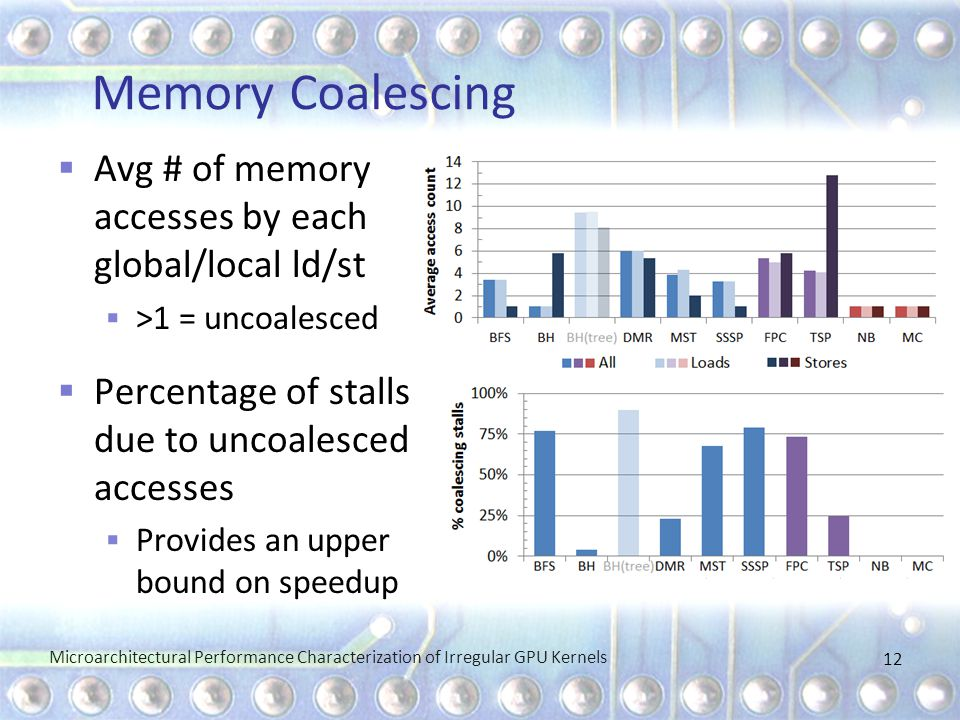 Memory Coalescing Microarchitectural Performance Characterization of Irregular GPU Kernels 12  Avg # of memory accesses by each global/local ld/st  >1 = uncoalesced  Percentage of stalls due to uncoalesced accesses  Provides an upper bound on speedup