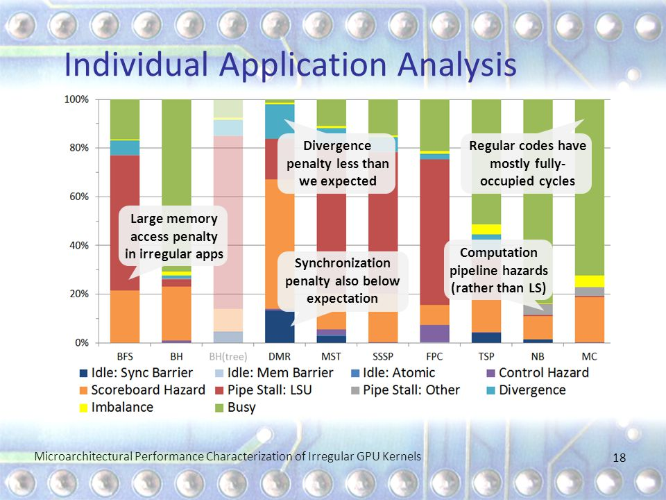 Individual Application Analysis Microarchitectural Performance Characterization of Irregular GPU Kernels 18 Large memory access penalty in irregular apps Divergence penalty less than we expected Synchronization penalty also below expectation Regular codes have mostly fully- occupied cycles Computation pipeline hazards (rather than LS)