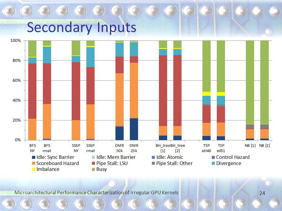 Secondary Inputs Microarchitectural Performance Characterization of Irregular GPU Kernels 24