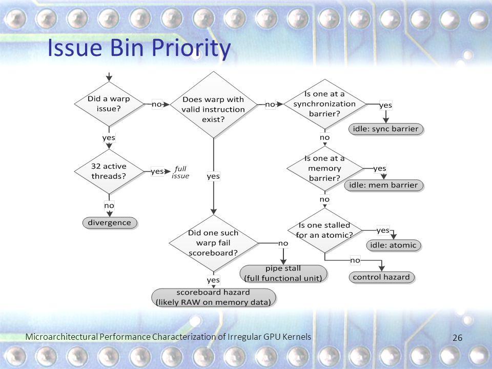 Issue Bin Priority Microarchitectural Performance Characterization of Irregular GPU Kernels 26
