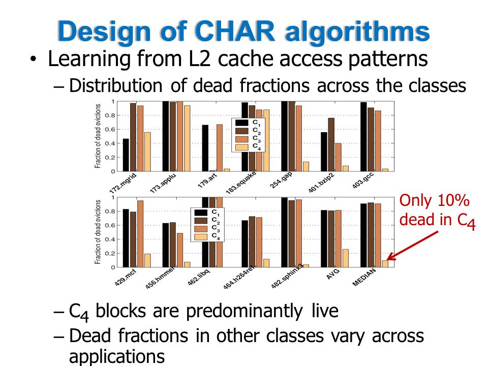Design of CHAR algorithmsDesign of CHAR algorithms Learning from L2 cache access patterns – Distribution of dead fractions across the classes – C 4 blocks are predominantly live – Dead fractions in other classes vary across applications Only 10% dead in C 4