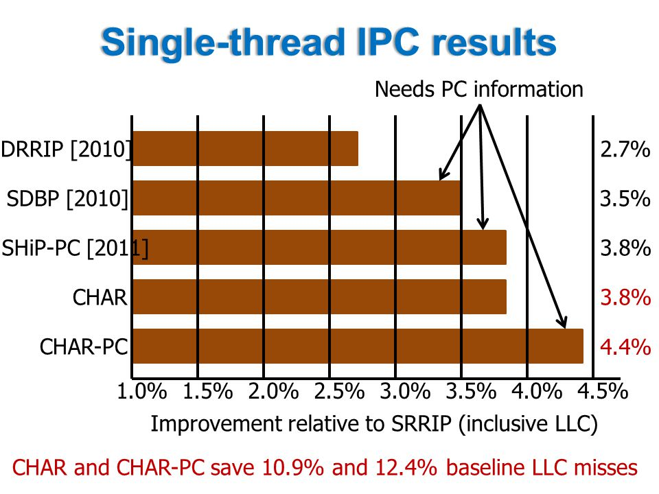 Single-thread IPC resultsSingle-thread IPC results 1.0%1.5%2.0%2.5%3.0%3.5%4.0%4.5% Improvement relative to SRRIP (inclusive LLC) DRRIP [2010] SDBP [2010] SHiP-PC [2011] CHAR CHAR-PC Needs PC information 2.7% 3.5% 3.8% 4.4% CHAR and CHAR-PC save 10.9% and 12.4% baseline LLC misses