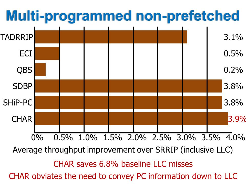 Multi-programmed non-prefetchedMulti-programmed non-prefetched 0%0.5%1.0%1.5%2.0%2.5%3.0%3.5%4.0% TADRRIP ECI QBS SDBP SHiP-PC CHAR Average throughput improvement over SRRIP (inclusive LLC) CHAR saves 6.8% baseline LLC misses 3.1% 0.5% 0.2% 3.8% 3.9% CHAR obviates the need to convey PC information down to LLC