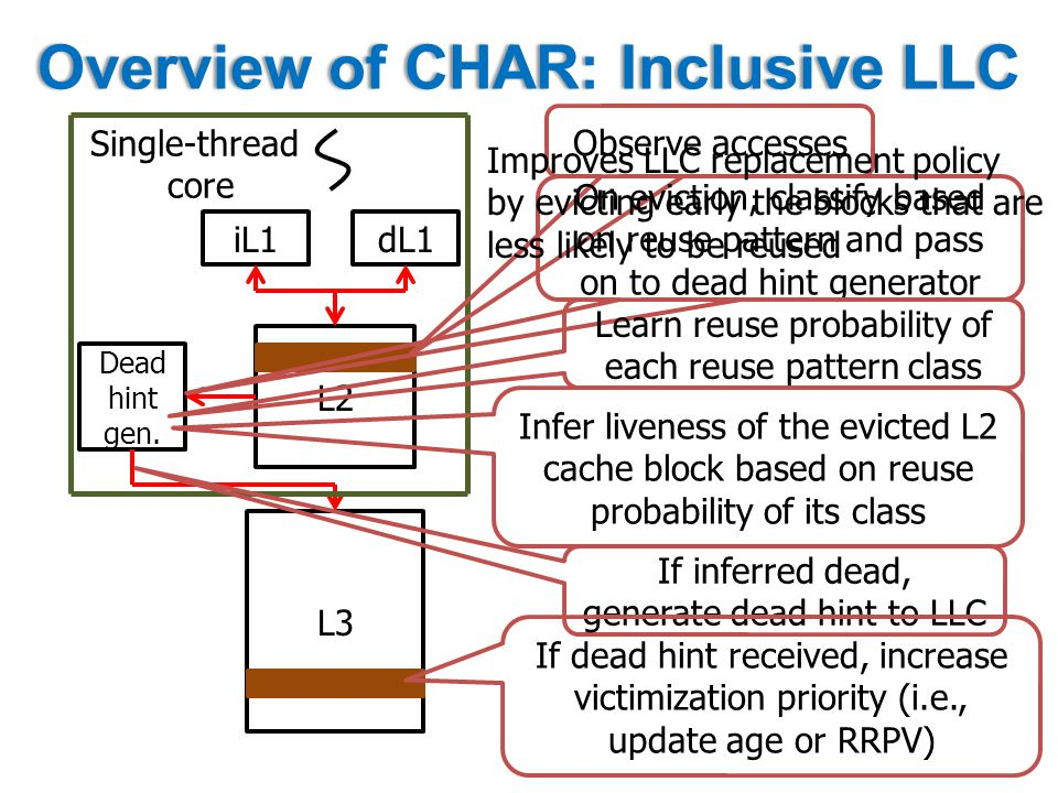 Overview of CHAR: Inclusive LLCOverview of CHAR: Inclusive LLC iL1 L2 L3 dL1 Dead hint gen.