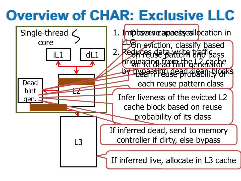 Overview of CHAR: Exclusive LLCOverview of CHAR: Exclusive LLC iL1 L2 L3 dL1 Dead hint gen.