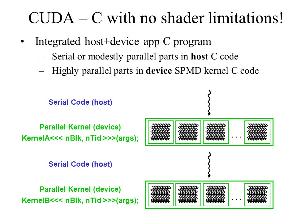 CUDA – C with no shader limitations.