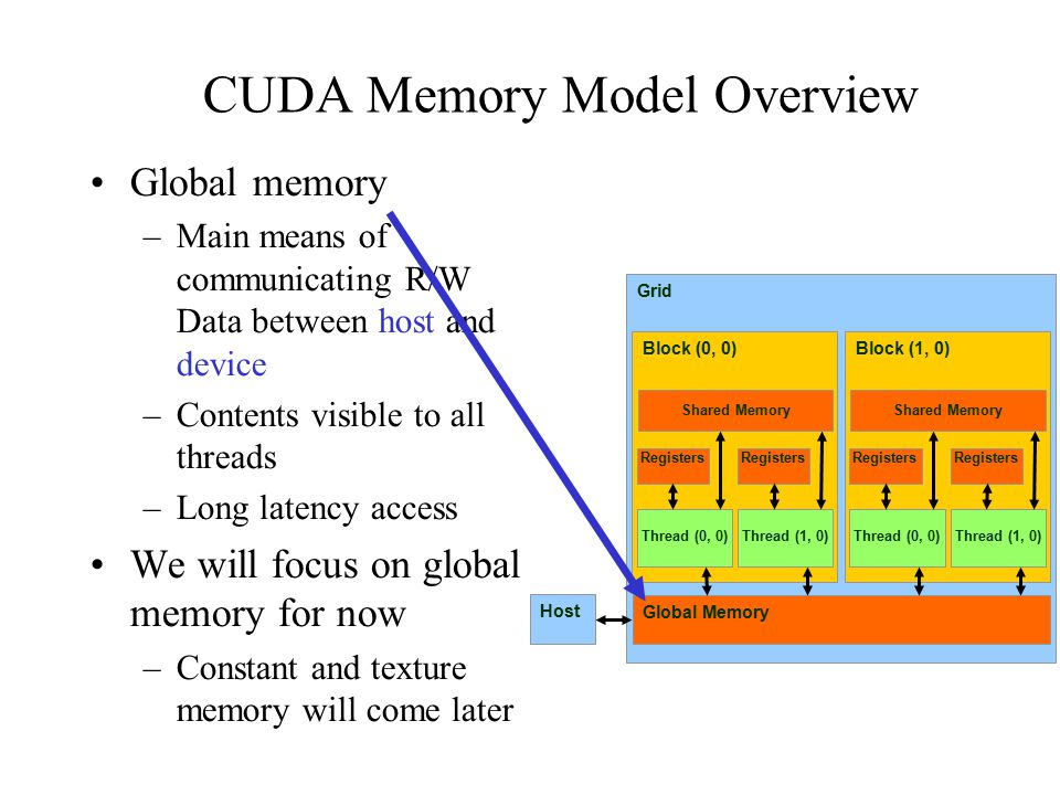 CUDA Memory Model Overview Global memory –Main means of communicating R/W Data between host and device –Contents visible to all threads –Long latency access We will focus on global memory for now –Constant and texture memory will come later Grid Global Memory Block (0, 0)‏ Shared Memory Thread (0, 0)‏ Registers Thread (1, 0)‏ Registers Block (1, 0)‏ Shared Memory Thread (0, 0)‏ Registers Thread (1, 0)‏ Registers Host