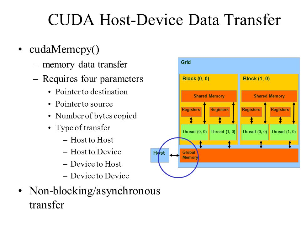 CUDA Host-Device Data Transfer cudaMemcpy() –memory data transfer –Requires four parameters Pointer to destination Pointer to source Number of bytes copied Type of transfer –Host to Host –Host to Device –Device to Host –Device to Device Non-blocking/asynchronous transfer Grid Global Memory Block (0, 0)‏ Shared Memory Thread (0, 0)‏ Registers Thread (1, 0)‏ Registers Block (1, 0)‏ Shared Memory Thread (0, 0)‏ Registers Thread (1, 0)‏ Registers Host
