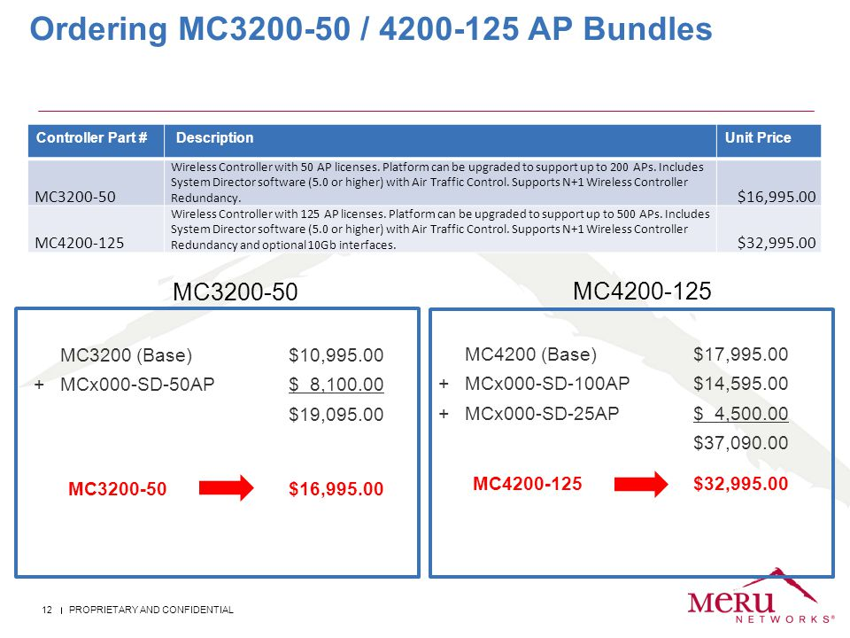 PROPRIETARY AND CONFIDENTIAL 12 Ordering MC3200-50 / 4200-125 AP Bundles Controller Part # DescriptionUnit Price MC3200-50 Wireless Controller with 50 AP licenses.