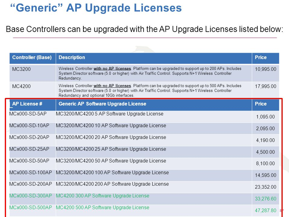 PROPRIETARY AND CONFIDENTIAL 5 Generic AP Upgrade Licenses Controller (Base)DescriptionPrice MC3200 Wireless Controller with no AP licenses.