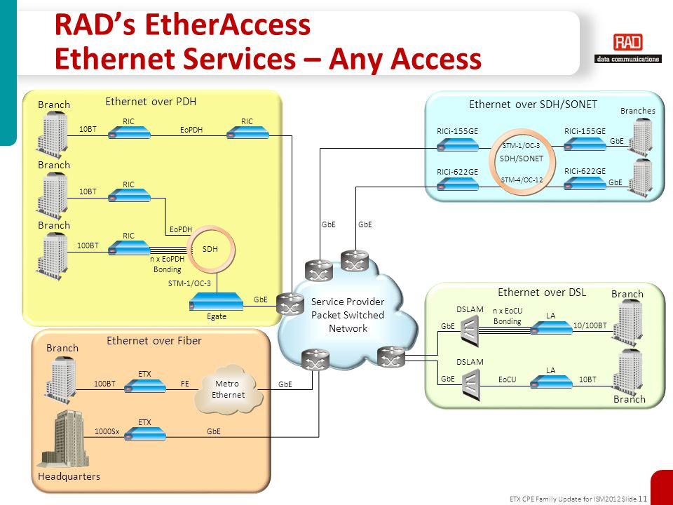 ETX CPE Family Update for ISM2012 Slide 11 RAD's EtherAccess Ethernet Services – Any Access Service Provider Packet Switched Network ETX 100BT FE ETX 1000Sx GbE Metro Ethernet Branch Headquarters Ethernet over Fiber RIC SDH GbE STM-1/OC-3 10BT 100BT EoPDH n x EoPDH Bonding Branch EoPDH Egate Branch RIC 10BT Ethernet over PDH RIC 10/100BT n x EoCU Bonding LA 10BT DSLAM EoCU LA DSLAM Branch GbE Branch Ethernet over DSL GbE Branches RICi-622GE GbE RICi-155GE GbE Ethernet over SDH/SONET STM-1/OC-3 STM-4/OC-12 RICi-622GE RICi-155GE SDH/SONET