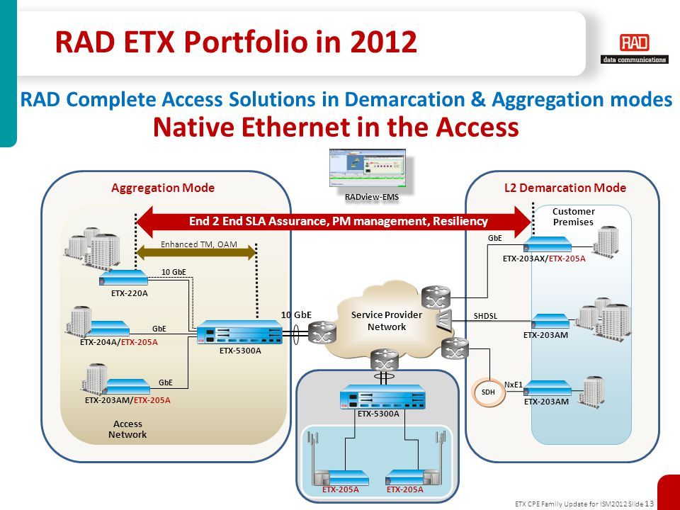 ETX CPE Family Update for ISM2012 Slide 13 Aggregation ModeL2 Demarcation Mode RAD ETX Portfolio in 2012 Service Provider Network ETX-203AX/ETX-205A ETX-203AM Enhanced TM, OAM GbE ETX-203AM SHDSL SDH Customer Premises ETX-204A/ETX-205A ETX-220A ETX-203AM/ETX-205A 10 GbE NxE1 GbE Access Network RADview-EMS End 2 End SLA Assurance, PM management, Resiliency ETX-5300A RAD Complete Access Solutions in Demarcation & Aggregation modes Native Ethernet in the Access ETX-5300A ETX-205A