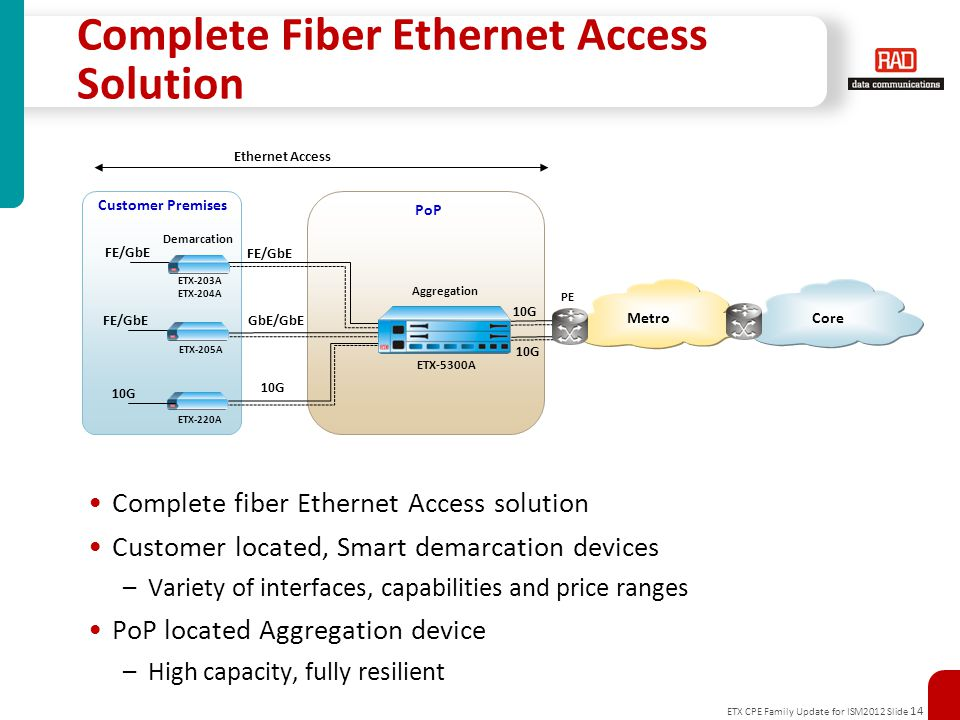 ETX CPE Family Update for ISM2012 Slide 14 Customer Premises Access Segment Access Aggregation ETX-5300A CoreMetro Complete Fiber Ethernet Access Solution Complete fiber Ethernet Access solution Customer located, Smart demarcation devices –Variety of interfaces, capabilities and price ranges PoP located Aggregation device –High capacity, fully resilient FE/GbE ETX-205A ETX-203A ETX-204A GbE/GbE 10G ETX-220A 10G FE/GbE 10G Aggregation Demarcation PoP PE Ethernet Access