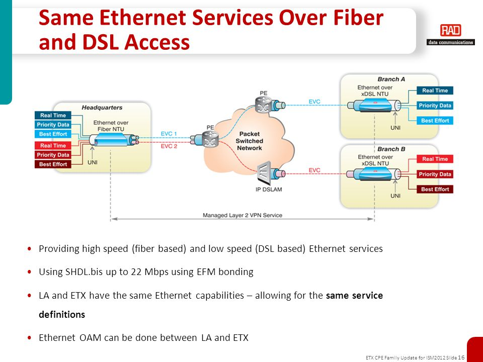 ETX CPE Family Update for ISM2012 Slide 16 Same Ethernet Services Over Fiber and DSL Access Providing high speed (fiber based) and low speed (DSL based) Ethernet services Using SHDL.bis up to 22 Mbps using EFM bonding LA and ETX have the same Ethernet capabilities – allowing for the same service definitions Ethernet OAM can be done between LA and ETX