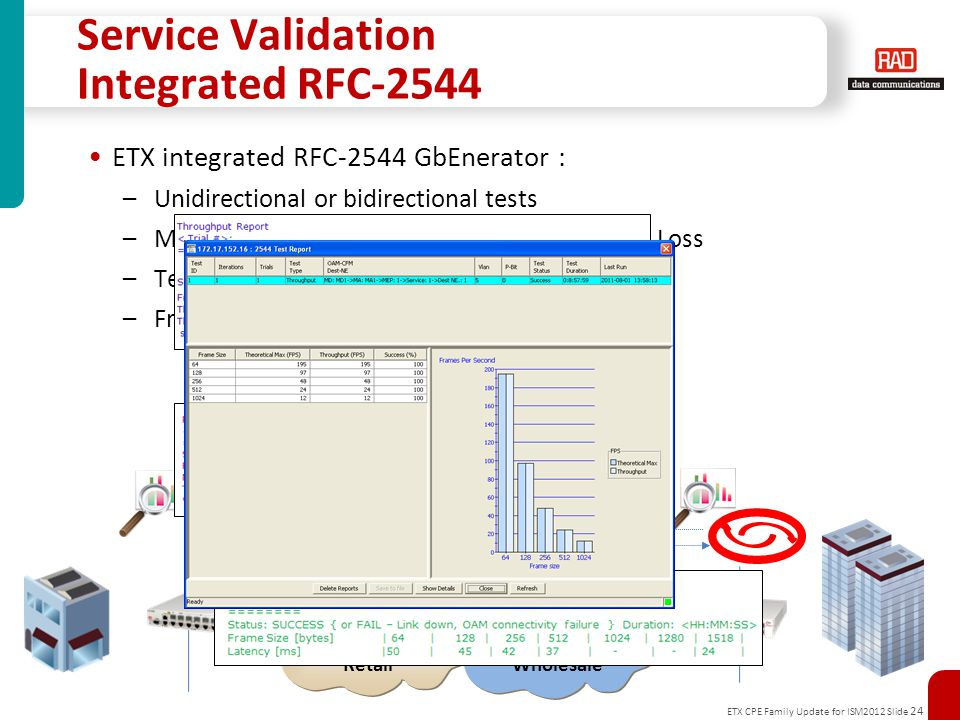 ETX CPE Family Update for ISM2012 Slide 24 Service Validation Integrated RFC-2544 ETX integrated RFC-2544 GbEnerator : – Unidirectional or bidirectional tests – Measurements of throughput, latency, frame Loss – Test report creation – Frame type: OAM messaGbEs RetailWholesale RFC-2544