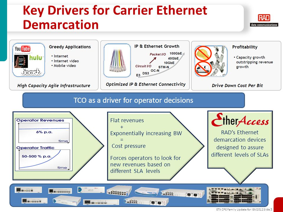 ETX CPE Family Update for ISM2012 Slide 3 Key Drivers for Carrier Ethernet Demarcation TCO as a driver for operator decisions Flat revenues + Exponentially increasing BW = Cost pressure Forces operators to look for new revenues based on different SLA levels RAD's Ethernet demarcation devices designed to assure different levels of SLAs
