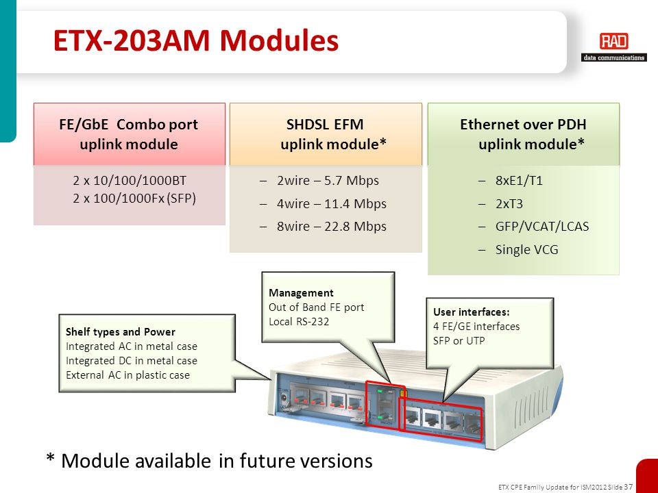 ETX CPE Family Update for ISM2012 Slide 37 ETX-203AM Modules FE/GbE Combo port uplink module 2 x 10/100/1000BT 2 x 100/1000Fx (SFP) SHDSL EFM uplink module* –2wire – 5.7 Mbps –4wire – 11.4 Mbps –8wire – 22.8 Mbps Ethernet over PDH uplink module* –8xE1/T1 –2xT3 –GFP/VCAT/LCAS –Single VCG * Module available in future versions Management Out of Band FE port Local RS-232 Shelf types and Power Integrated AC in metal case Integrated DC in metal case External AC in plastic case User interfaces: 4 FE/GE interfaces SFP or UTP
