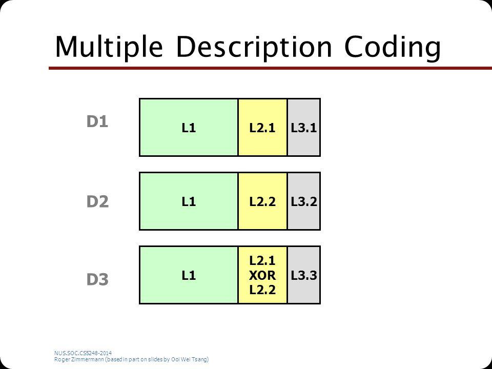 NUS.SOC.CS5248-2014 Roger Zimmermann (based in part on slides by Ooi Wei Tsang) Multiple Description Coding D1 D3 D2 L1 L2.1 L2.2 L2.1 XOR L2.2 L3.1 L3.2 L3.3
