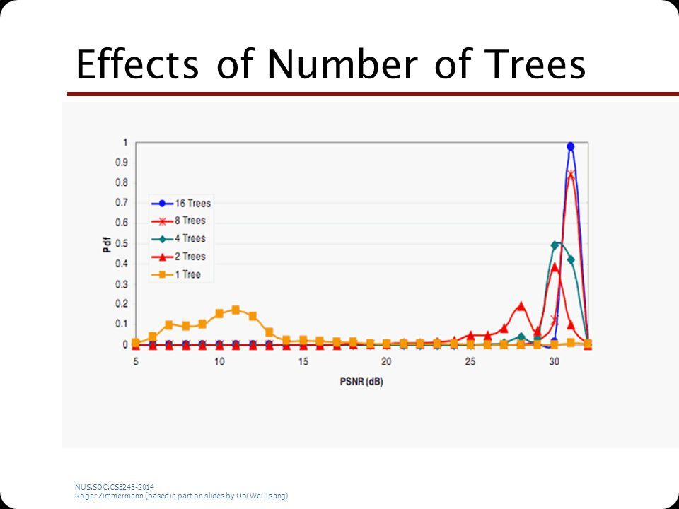NUS.SOC.CS5248-2014 Roger Zimmermann (based in part on slides by Ooi Wei Tsang) Effects of Number of Trees