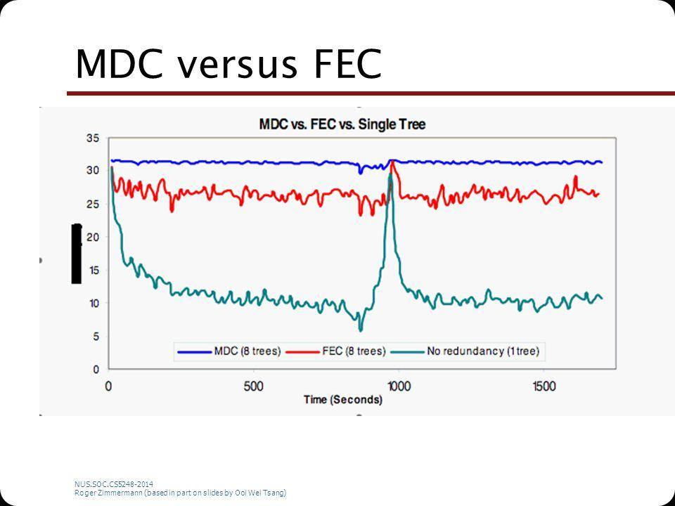 NUS.SOC.CS5248-2014 Roger Zimmermann (based in part on slides by Ooi Wei Tsang) MDC versus FEC