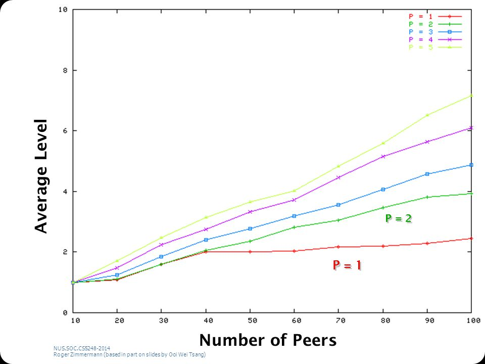 NUS.SOC.CS5248-2014 Roger Zimmermann (based in part on slides by Ooi Wei Tsang) Number of Peers Average Level P = 2 P = 1
