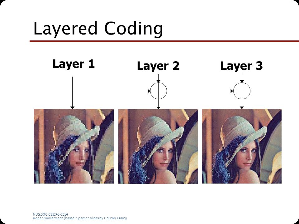 NUS.SOC.CS5248-2014 Roger Zimmermann (based in part on slides by Ooi Wei Tsang) Layered Coding Layer 1 Layer 2Layer 3