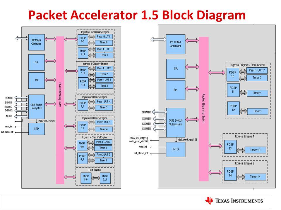 Packet Accelerator 1.5 Block Diagram