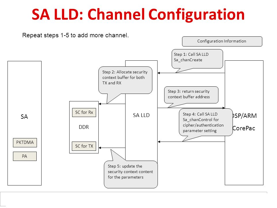 DDR SC for TX SC for Rx SA LLD SA DSP/ARM CorePac PKTDMA SA LLD: Channel Configuration Step 1: Call SA LLD Sa_chanCreate Step 2: Allocate security context buffer for both TX and RX Repeat steps 1-5 to add more channel.