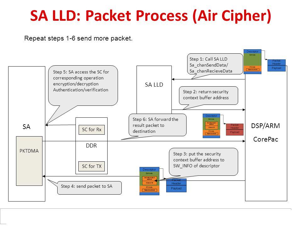 DDR SC for TX SC for Rx SA LLD SA DSP/ARM CorePac PKTDMA SA LLD: Packet Process (Air Cipher) Step 1: Call SA LLD Sa_chanSendData/ Sa_chanRecieveData R