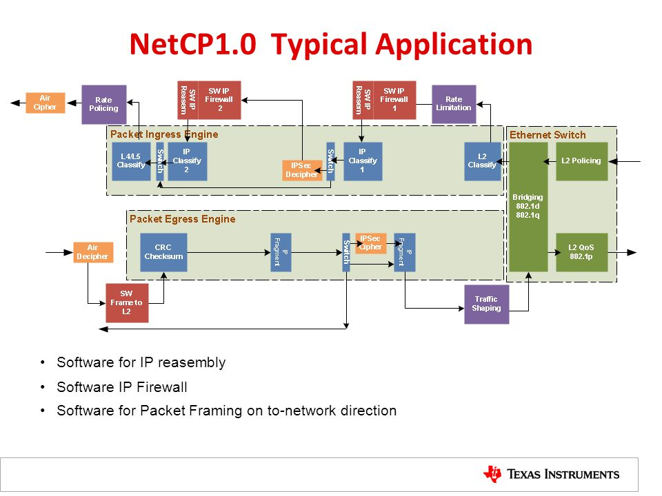 NetCP1.0 Typical Application Software for IP reasembly Software IP Firewall Software for Packet Framing on to-network direction