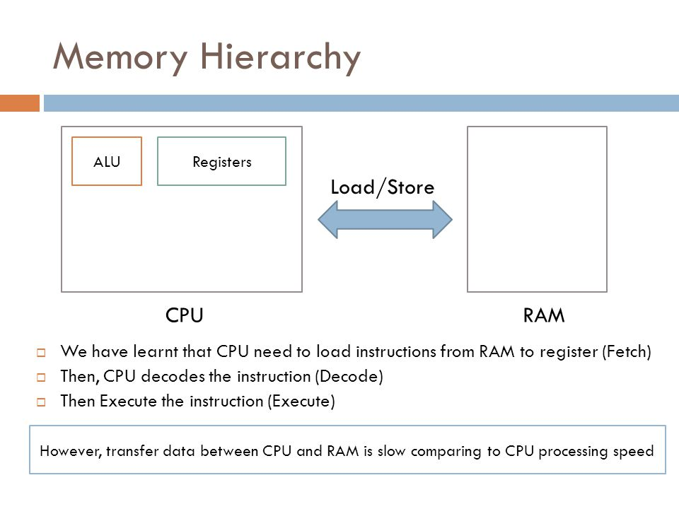 Cache Level 1  The solution to fix the slow date transfer rate between CPU and RAM, The CPU manufacturer put a high speed memory called cache inside in CPU chip.