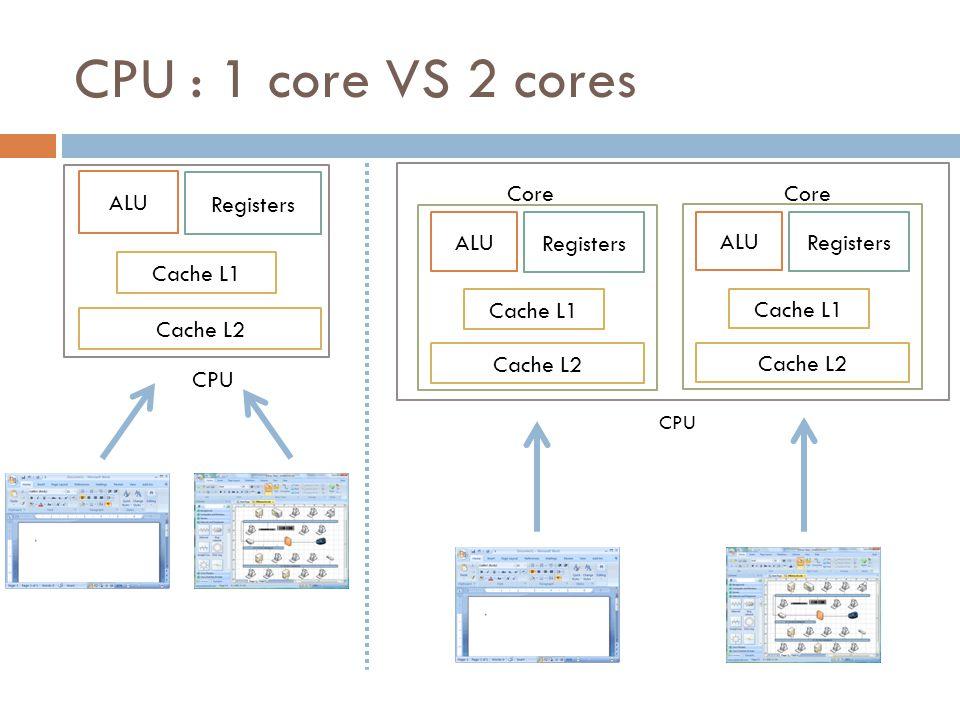 CPU : 1 core VS 2 cores CPU ALU Registers Cache L1 Cache L2 CPU ALU Registers Cache L1 Cache L2 ALU Registers Cache L1 Cache L2 Core