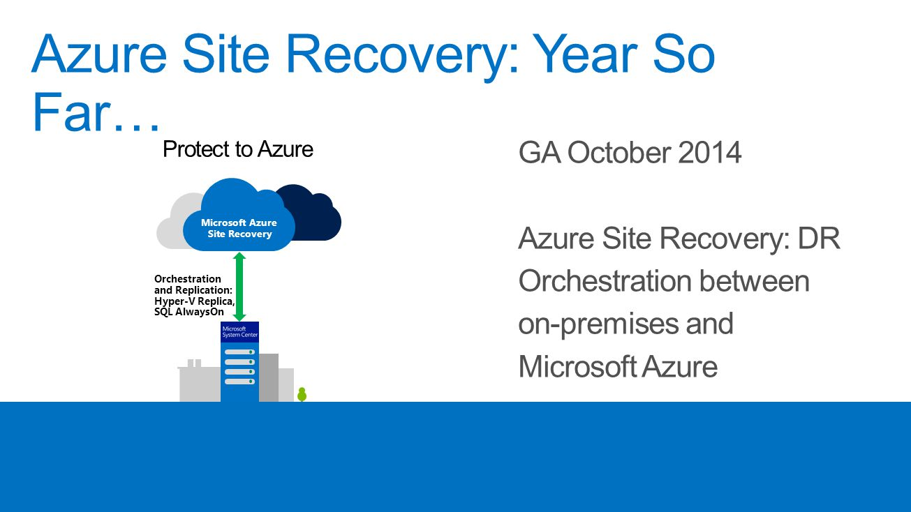 Windows Server Protect to Azure Orchestration and Replication: Hyper-V Replica, SQL AlwaysOn Microsoft Azure Site Recovery Primary Site Azure Site Rec