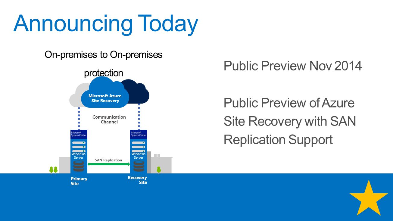 Announcing Today Public Preview Nov 2014 Public Preview of Azure Site Recovery with SAN Replication Support On-premises to On-premises protection Microsoft Azure Site Recovery Communication Channel SAN Replication Primary Site Recovery Site Windows Server
