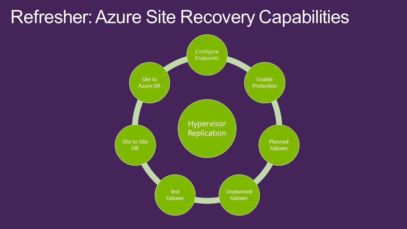 Hypervisor Replication Enable Protection Planned Failover Unplanned Failover Test Failover Site to Site DR Site to Azure DR