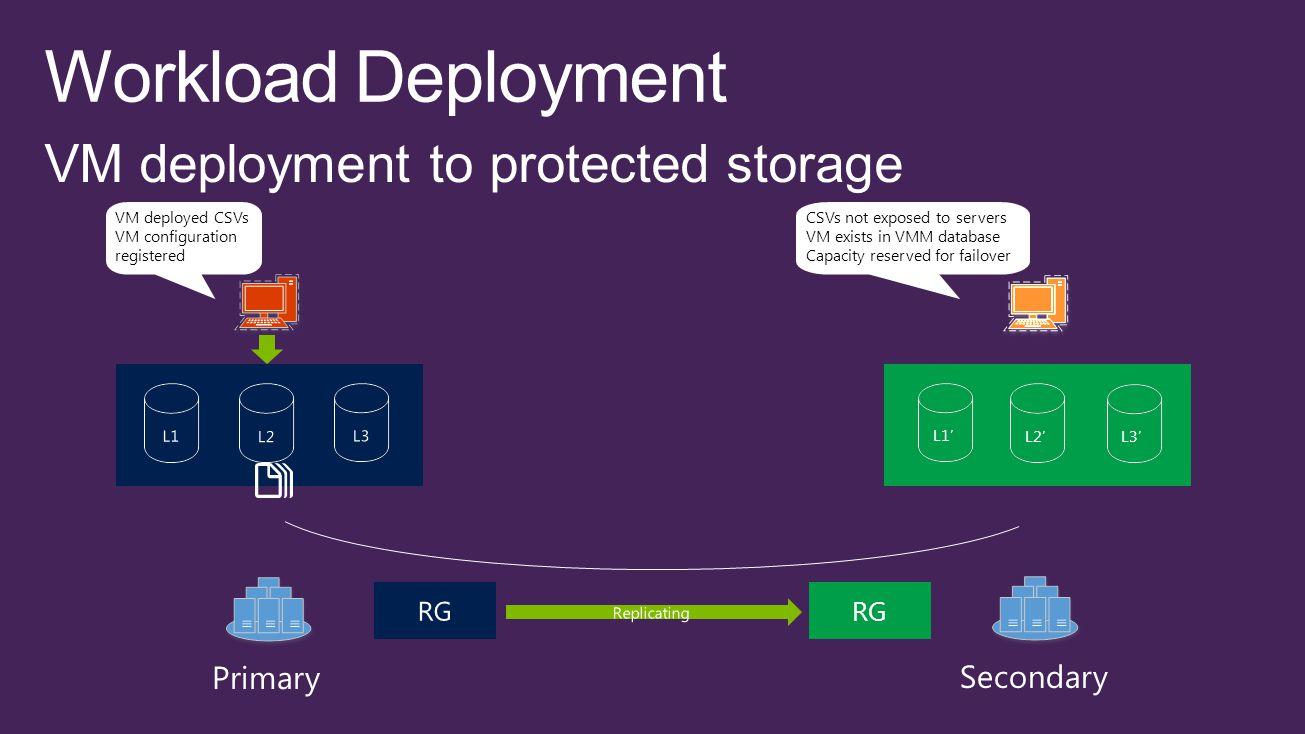 RG VM deployed CSVs VM configuration registered CSVs not exposed to servers VM exists in VMM database Capacity reserved for failover L1' L2' L3'