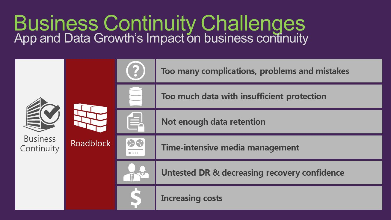 Business Continuity Challenges App and Data Growth's Impact on business continuity Increasing costsToo many complications, problems and mistakes Business Continuity Not enough data retention Time-intensive media management Untested DR & decreasing recovery confidence Too much data with insufficient protection