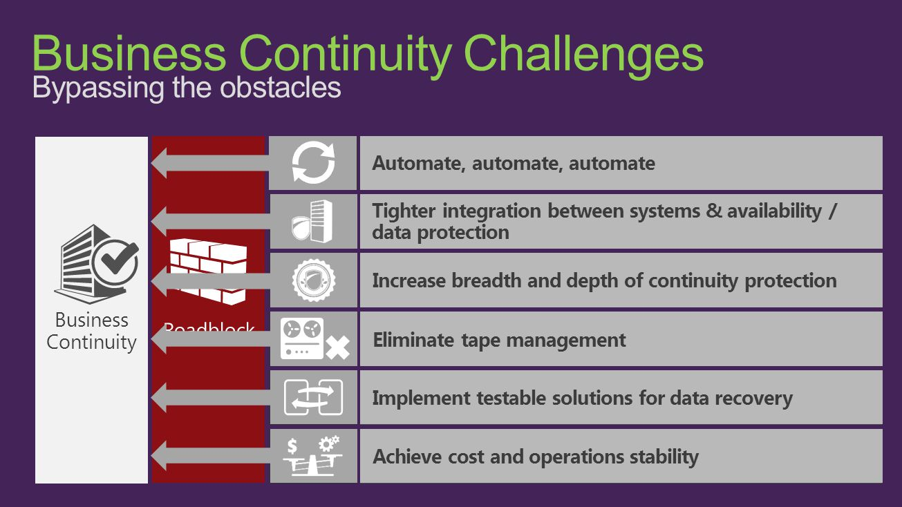 Business Continuity Challenges Bypassing the obstacles Increasing costsToo many complications, problems and mistakes Business Continuity Not enough data retention Time-intensive media management Untested DR & decreasing recovery confidence Too much data with insufficient protection Automate, automate, automate Tighter integration between systems & availability / data protection Eliminate tape management Achieve cost and operations stability Increase breadth and depth of continuity protection Implement testable solutions for data recovery