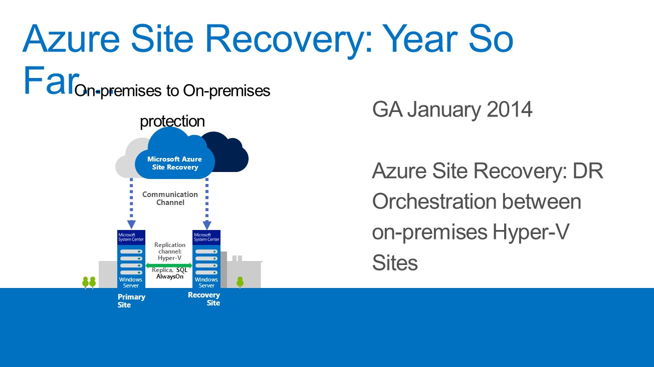 Azure Site Recovery: Year So Far… On-premises to On-premises protection Microsoft Azure Site Recovery Communication Channel Replication channel: Hyper-V Replica, SQL AlwaysOn Primary Site Windows Server Recovery Site Windows Server GA January 2014 Azure Site Recovery: DR Orchestration between on-premises Hyper-V Sites