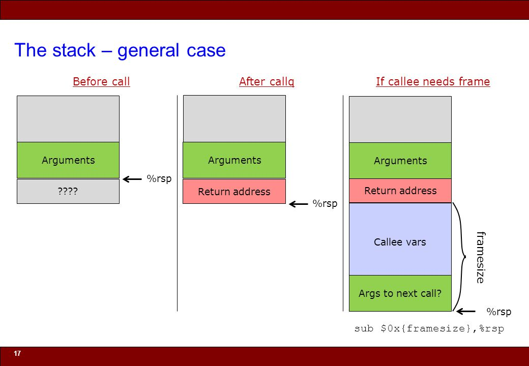 © 2010 Noah Mendelsohn The stack – general case 17 Before call ???? %rsp Arguments Return address After callq %rsp Arguments %rsp If callee needs fram
